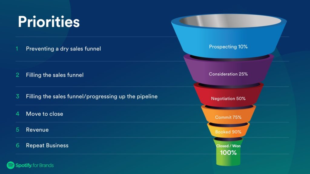 Spotify_Prospecting_V1.2-funnel
